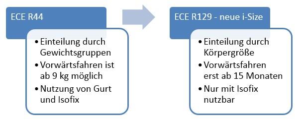 Normen: ECE R44 zu ECE R129
