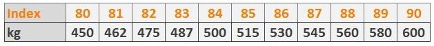 Tragfähigkeitsindex 450 bis 600 kg